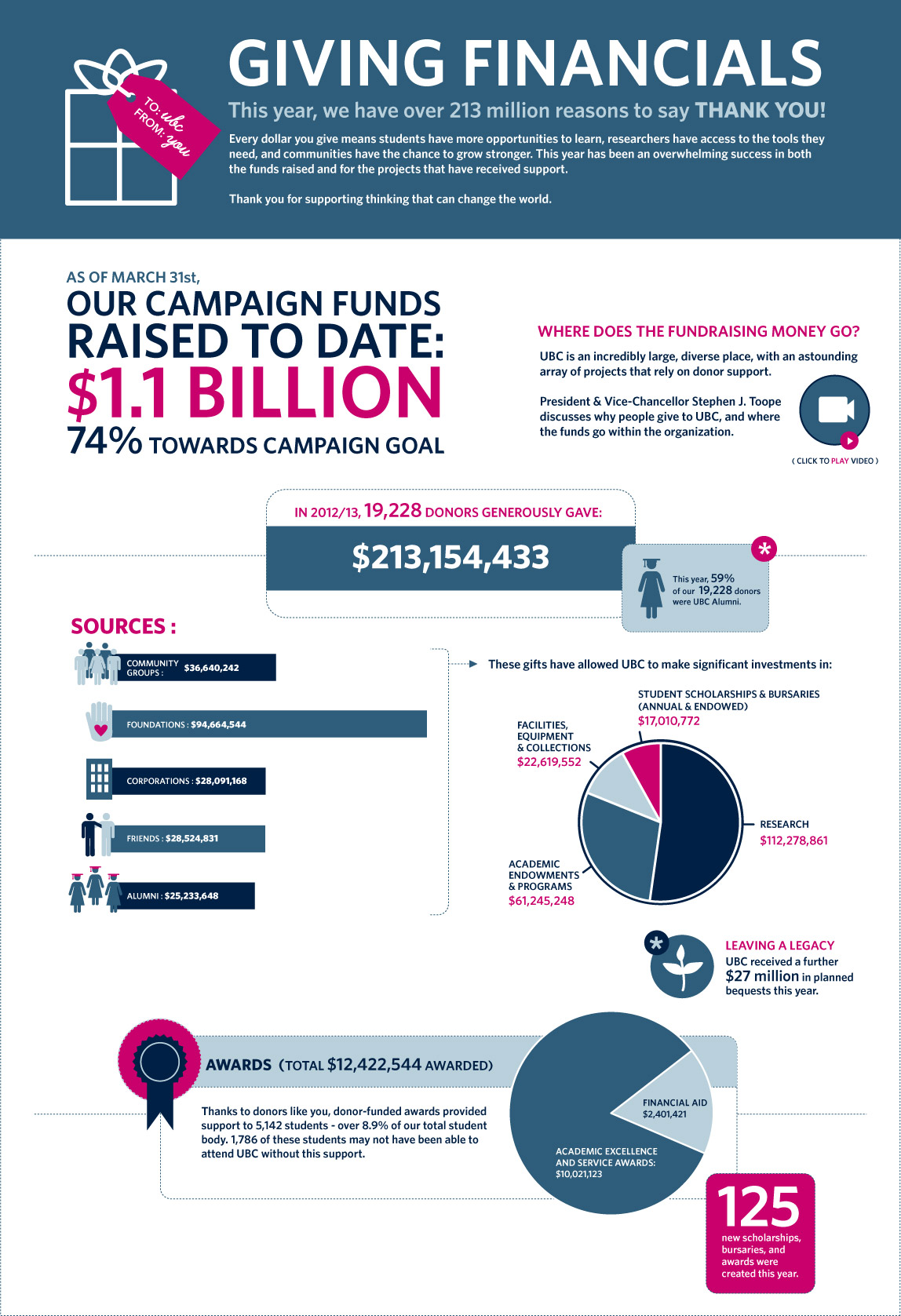 Report on Giving - Financials 2013