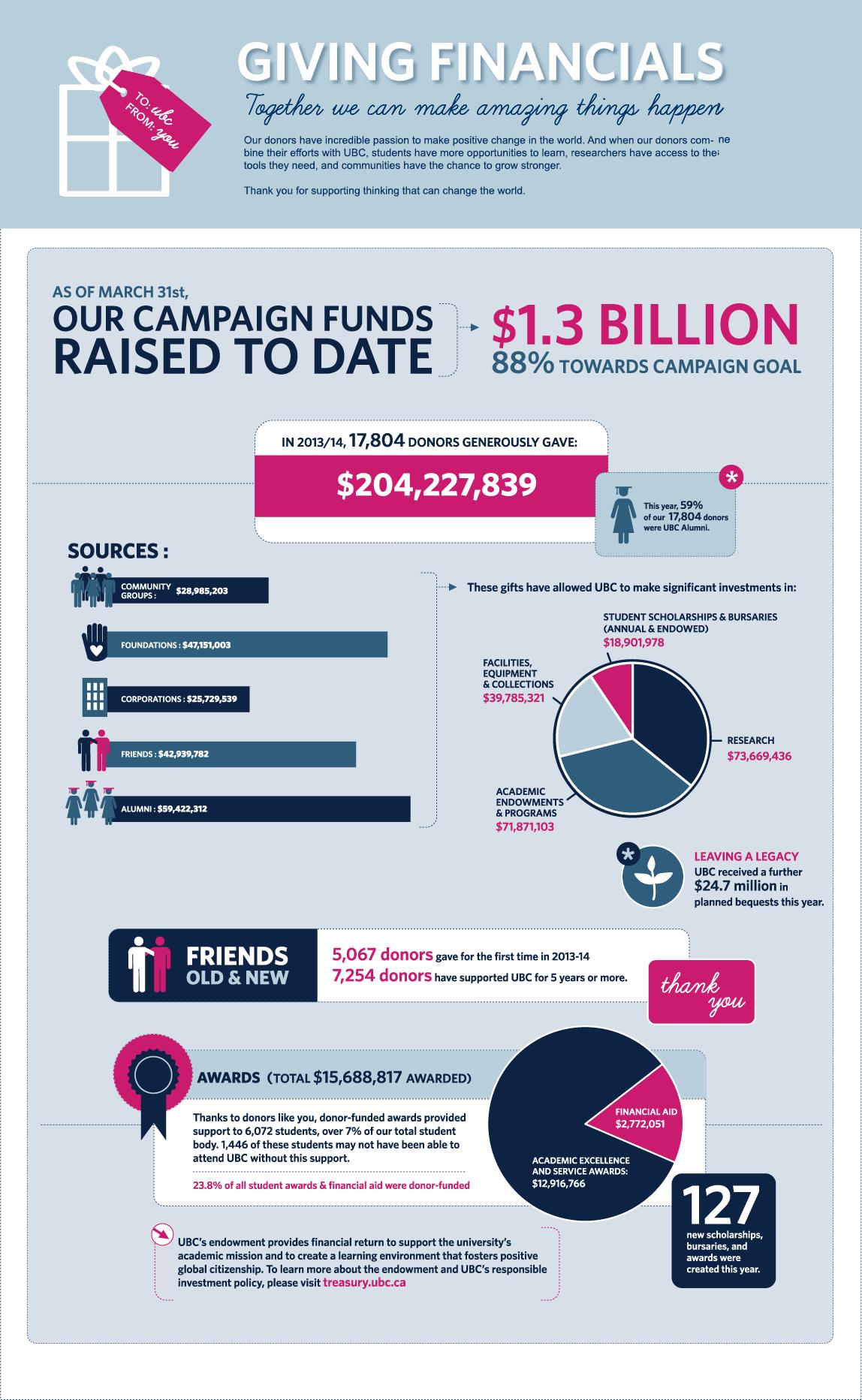 Giving-Financials-2013-2014