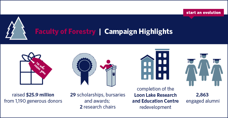 sae-highlights-online-infographics_forestry