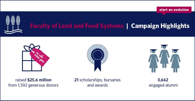 sae-highlights-online-infographics_landfood