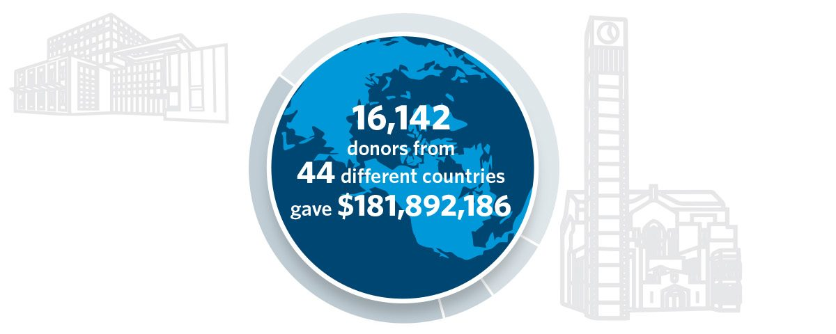 It's Yours: 2017 Impact of Giving